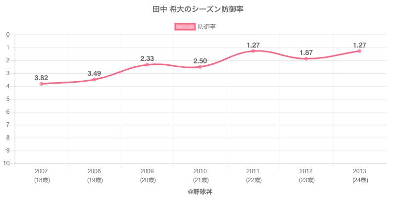 田中 将大のシーズン防御率
