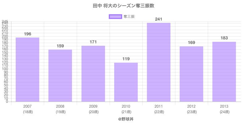 #田中 将大のシーズン奪三振数