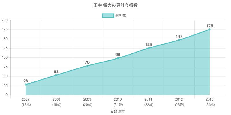 #田中 将大の累計登板数