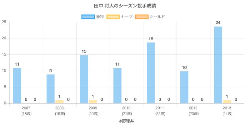 #田中 将大のシーズン投手成績