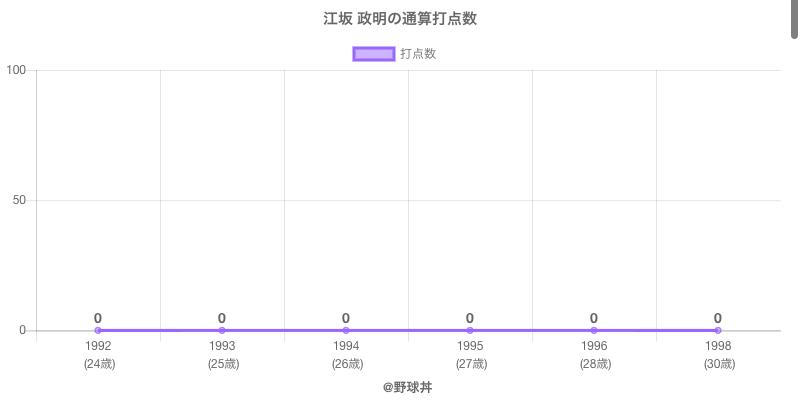 #江坂 政明の通算打点数