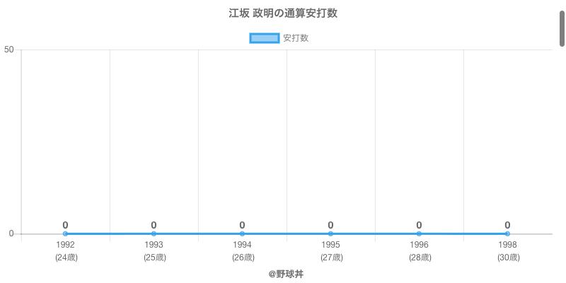 #江坂 政明の通算安打数