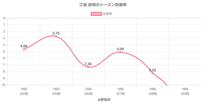 江坂 政明のシーズン防御率