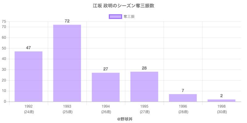 #江坂 政明のシーズン奪三振数