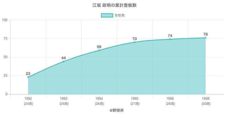 #江坂 政明の累計登板数