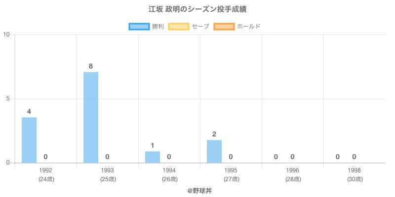 #江坂 政明のシーズン投手成績