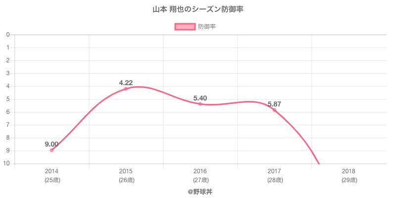 山本 翔也のシーズン防御率