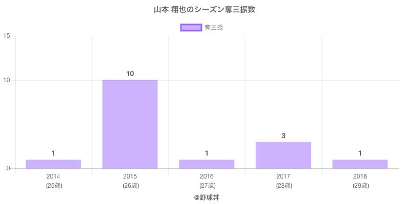 #山本 翔也のシーズン奪三振数