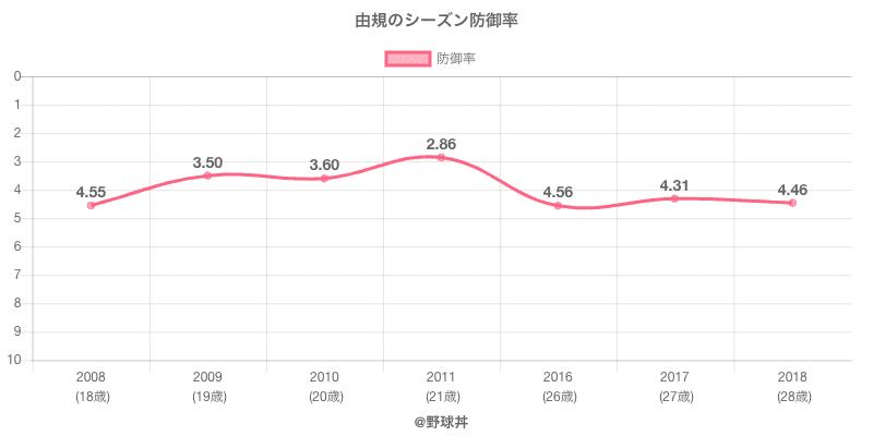 由規のシーズン防御率