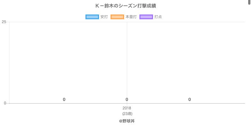 #K-鈴木のシーズン打撃成績