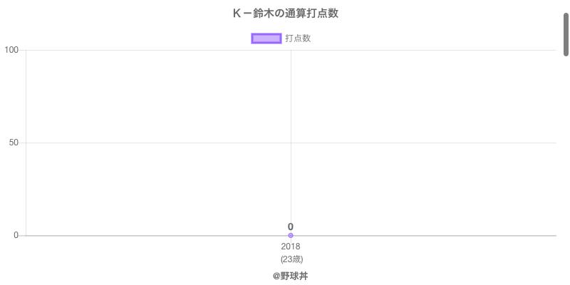 #K-鈴木の通算打点数