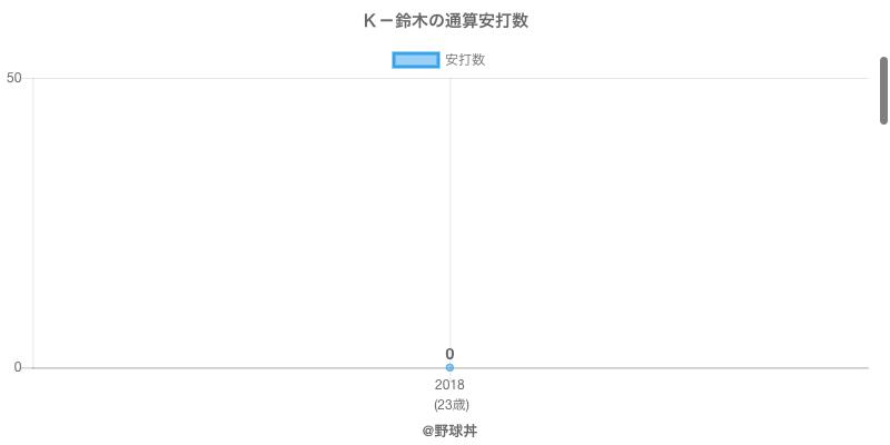 #K-鈴木の通算安打数