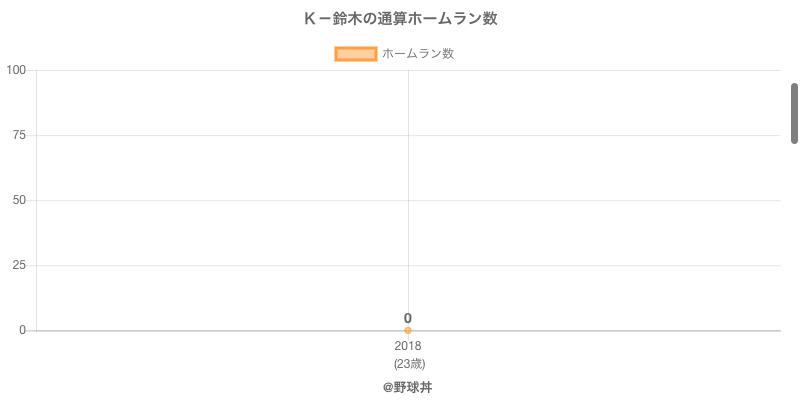 #K-鈴木の通算ホームラン数