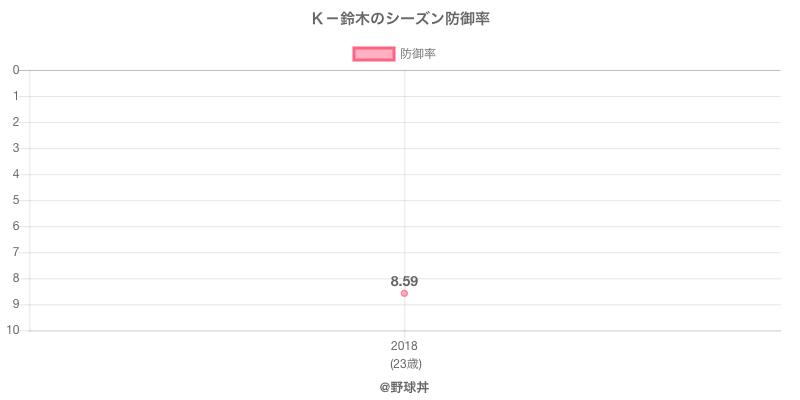 K-鈴木のシーズン防御率