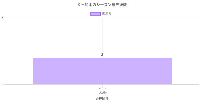 #K-鈴木のシーズン奪三振数