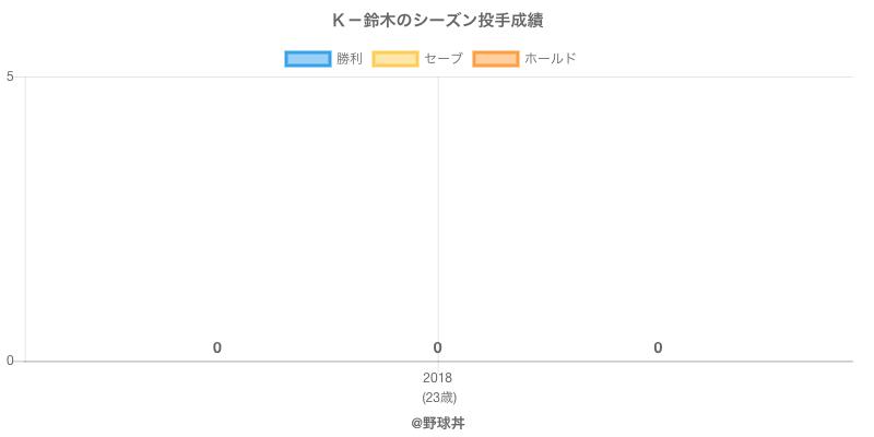 #K-鈴木のシーズン投手成績