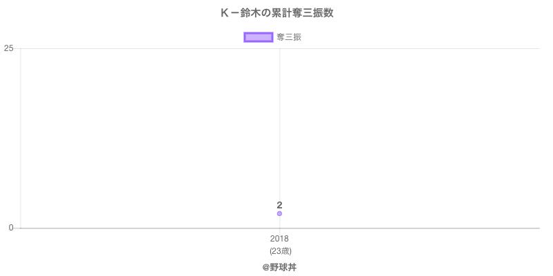 #K-鈴木の累計奪三振数