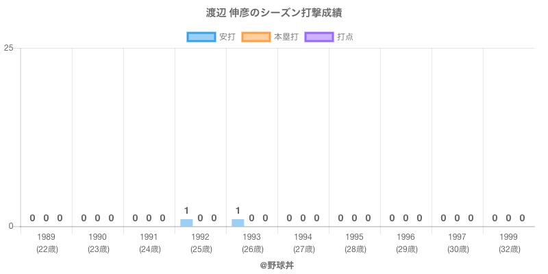 #渡辺 伸彦のシーズン打撃成績