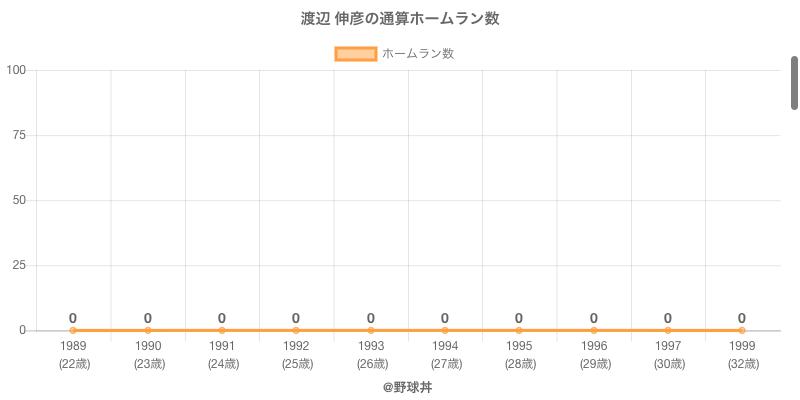 #渡辺 伸彦の通算ホームラン数