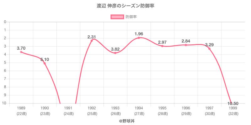 渡辺 伸彦のシーズン防御率