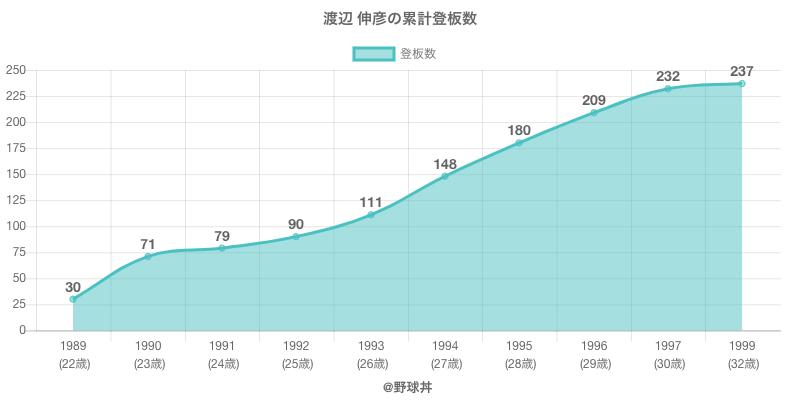 #渡辺 伸彦の累計登板数