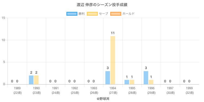 #渡辺 伸彦のシーズン投手成績
