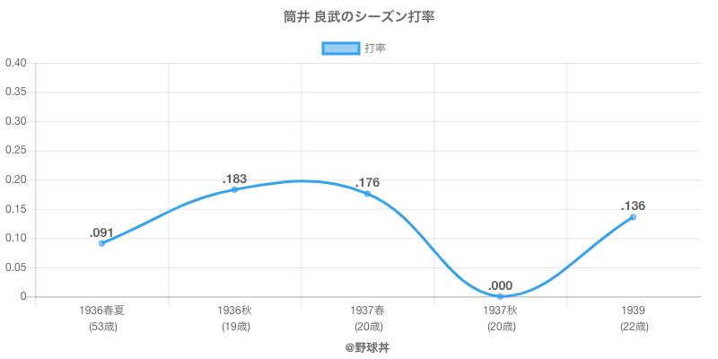 筒井 良武のシーズン打率