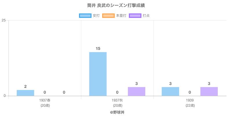 #筒井 良武のシーズン打撃成績