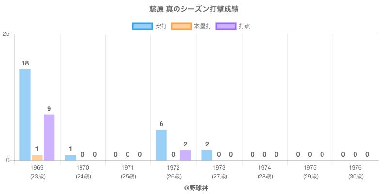 #藤原 真のシーズン打撃成績