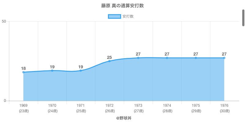 #藤原 真の通算安打数