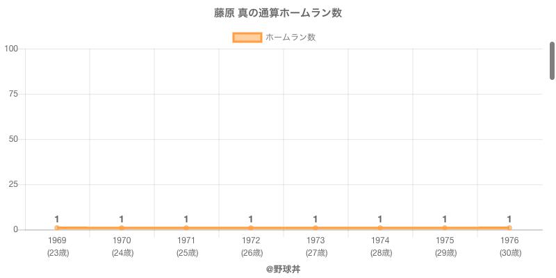 #藤原 真の通算ホームラン数