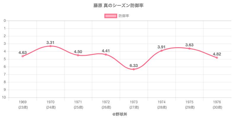 藤原 真のシーズン防御率