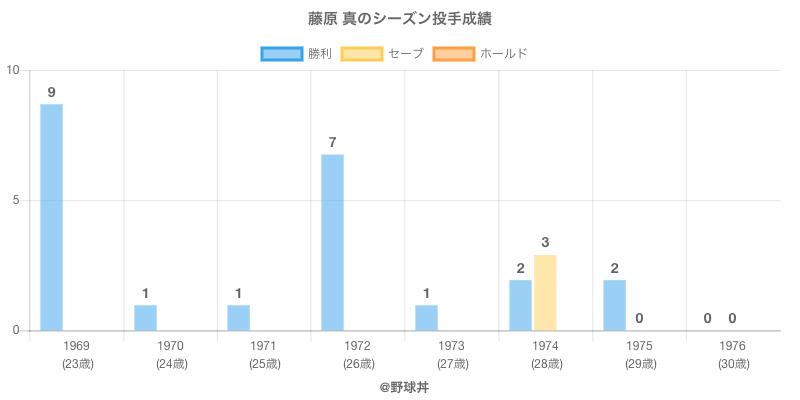 #藤原 真のシーズン投手成績