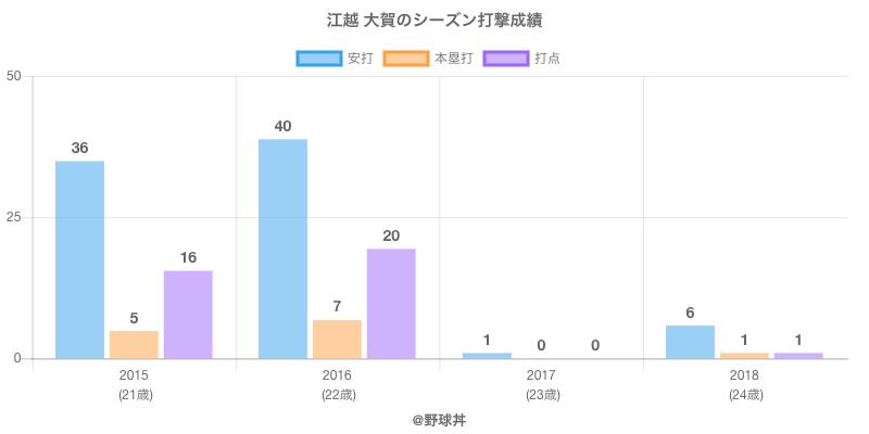 #江越 大賀のシーズン打撃成績