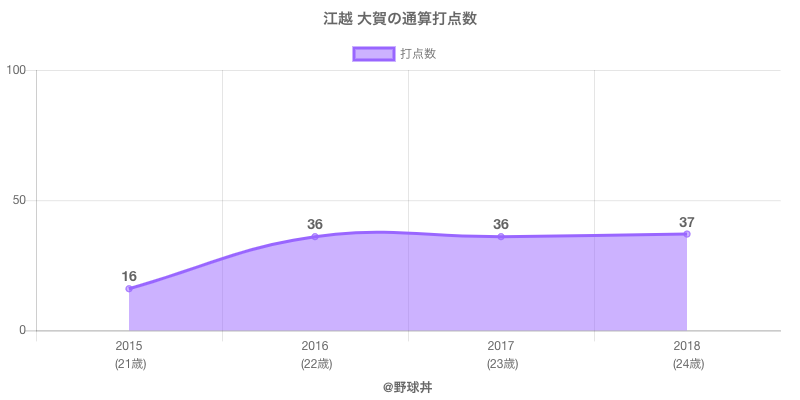 #江越 大賀の通算打点数