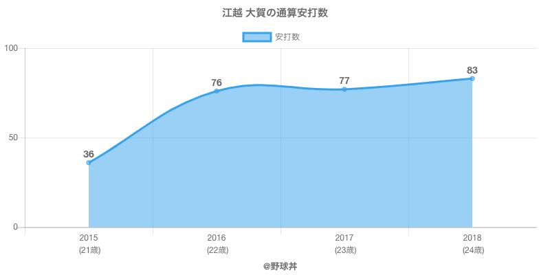 #江越 大賀の通算安打数
