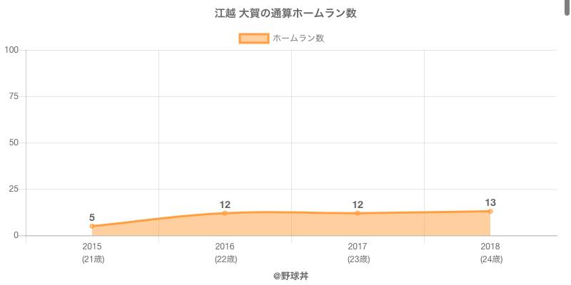 #江越 大賀の通算ホームラン数