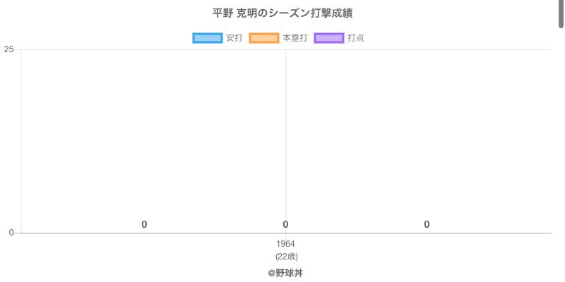 #平野 克明のシーズン打撃成績