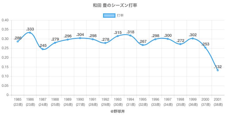 和田 豊のシーズン打率