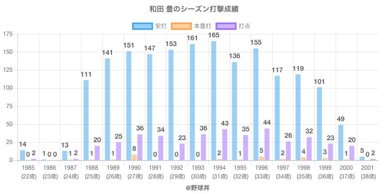 #和田 豊のシーズン打撃成績