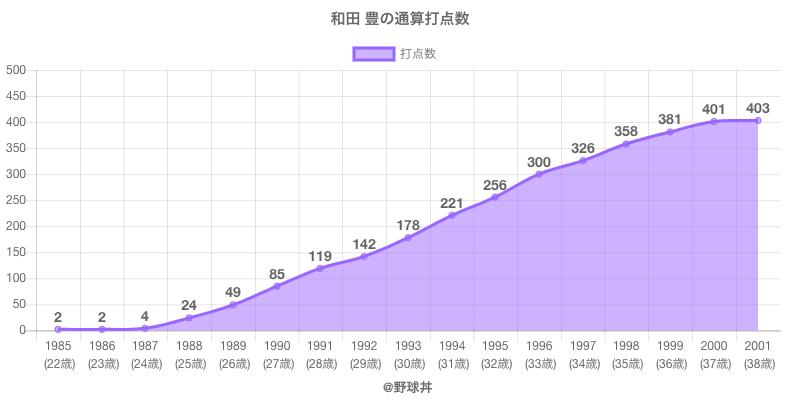 #和田 豊の通算打点数