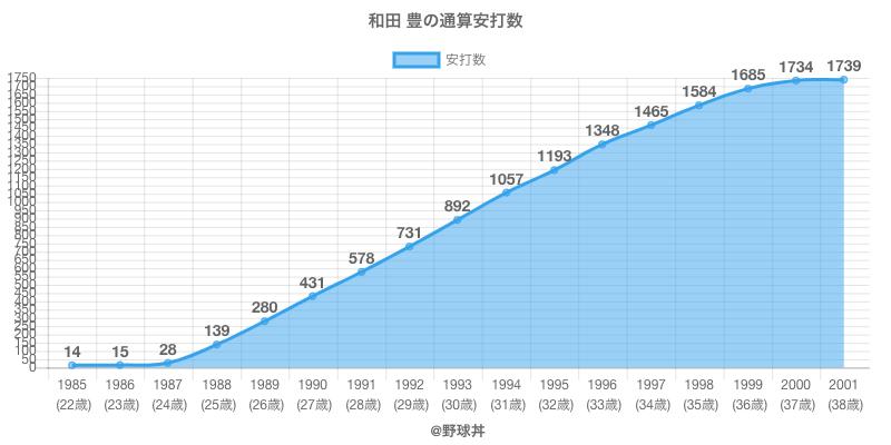 #和田 豊の通算安打数