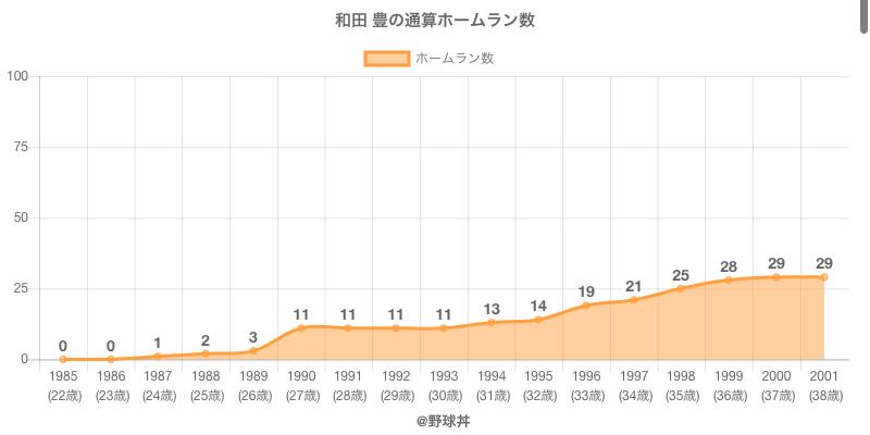 #和田 豊の通算ホームラン数