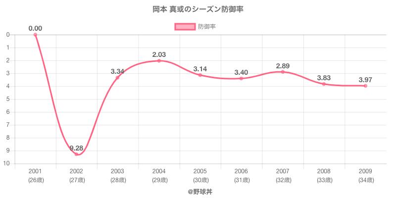 岡本 真或のシーズン防御率