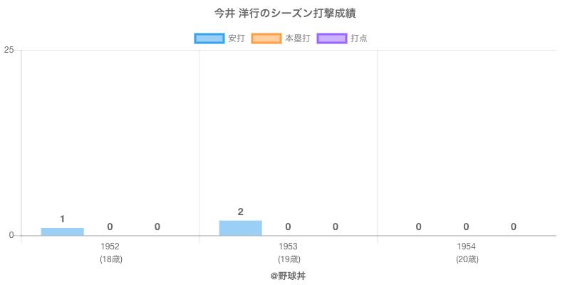 #今井 洋行のシーズン打撃成績