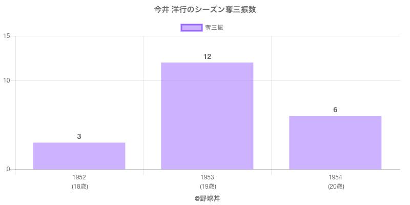 #今井 洋行のシーズン奪三振数