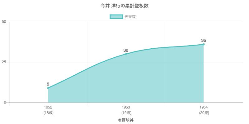#今井 洋行の累計登板数