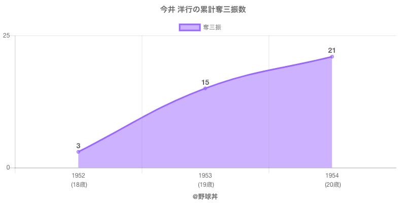 #今井 洋行の累計奪三振数