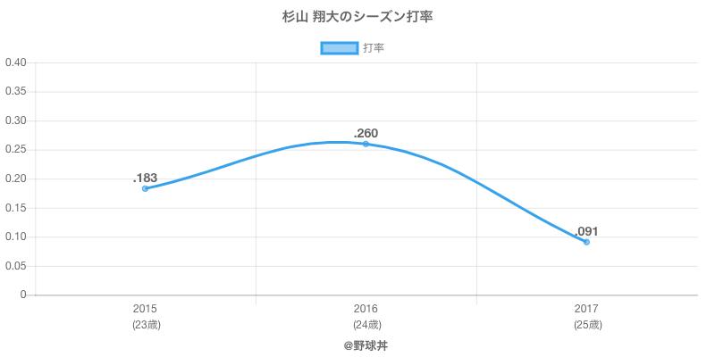 杉山 翔大のシーズン打率