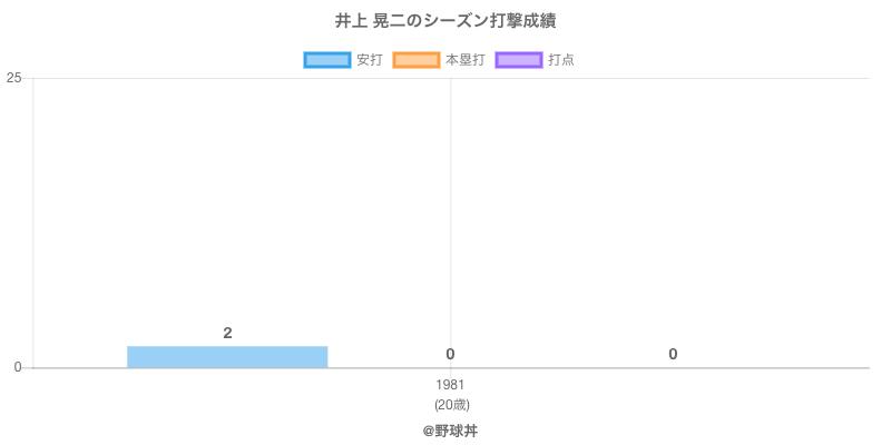 #井上 晃二のシーズン打撃成績